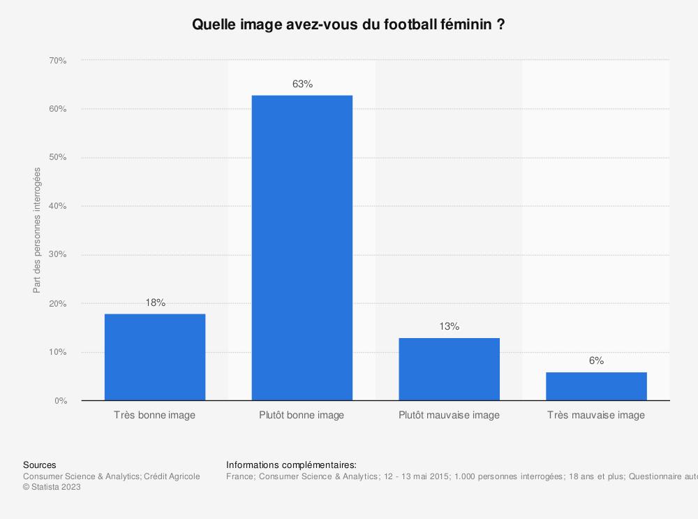 Statistique: Quelle image avez-vous du football féminin ? | Statista