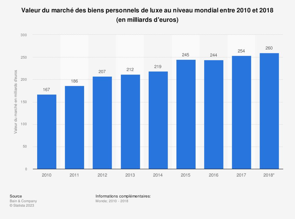 Statistique: Valeur du marché des biens personnels de luxe au niveau mondial entre 2010 et 2017 (en milliards d'euros) | Statista