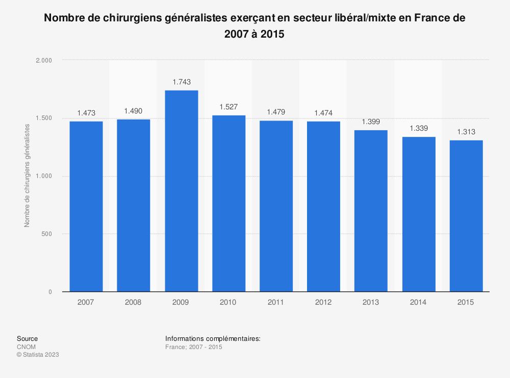Statistique: Nombre de chirurgiens généralistes exerçant en secteur libéral/mixte en France de 2007 à 2015 | Statista