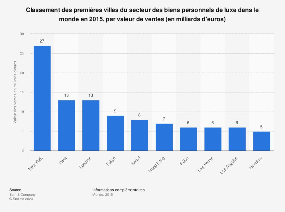 Statistique: Classement des premières villes du secteur des biens personnels de luxe dans le monde en 2015, par valeur de ventes (en milliards d'euros) | Statista