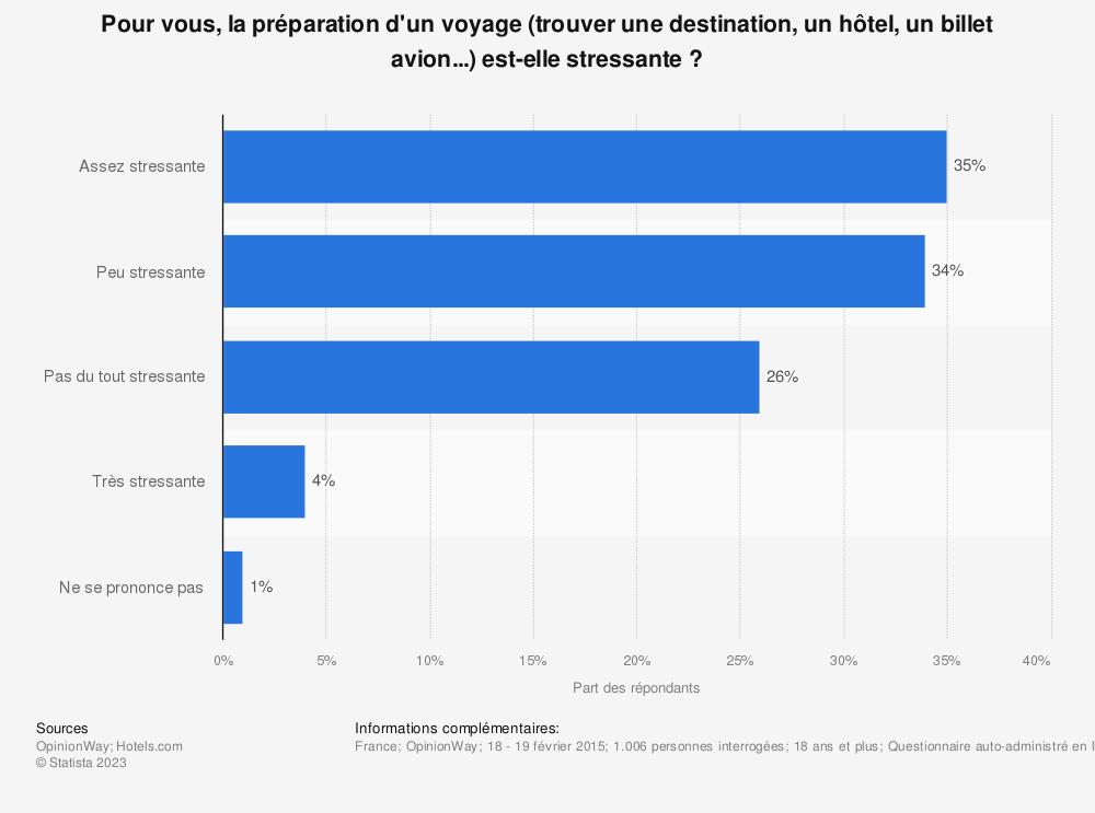 Statistique: Pour vous, la préparation d'un voyage (trouver une destination, un hôtel, un billet avion...) est-elle stressante? | Statista