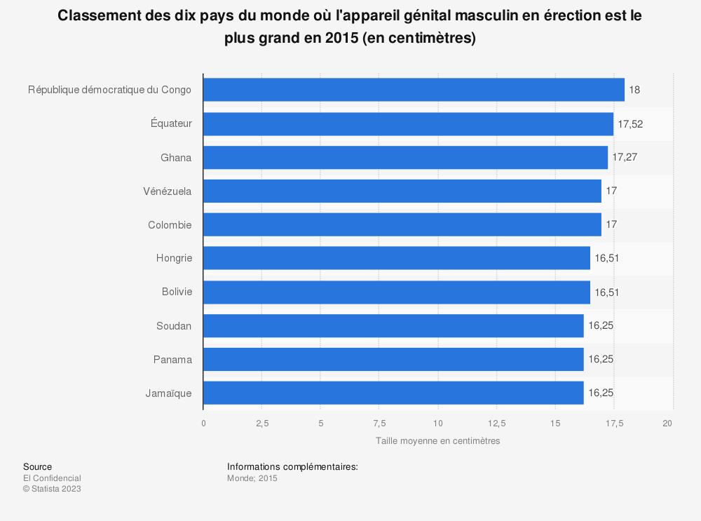 Statistique: Classement des dix pays du monde où l'appareil génital masculin en érection est le plus grand en 2015 (en centimètres) | Statista