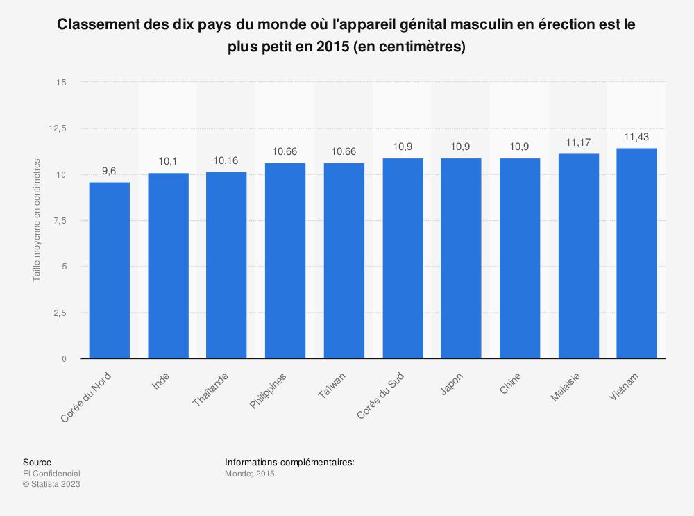 Statistique: Classement des dix pays du monde où l'appareil génital masculin en érection est le plus petit en 2015 (en centimètres) | Statista