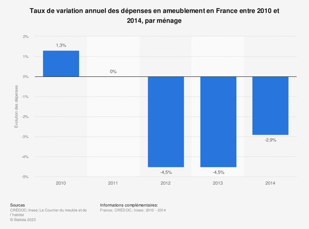 Statistique: Taux de variation annuel des dépenses en ameublement en France entre 2010 et 2014, par ménage | Statista