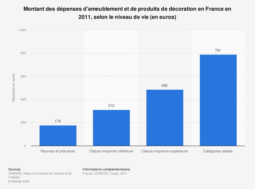 Statistique: Montant des dépenses d'ameublement et de produits de décoration en France en 2011, selon le niveau de vie (en euros) | Statista