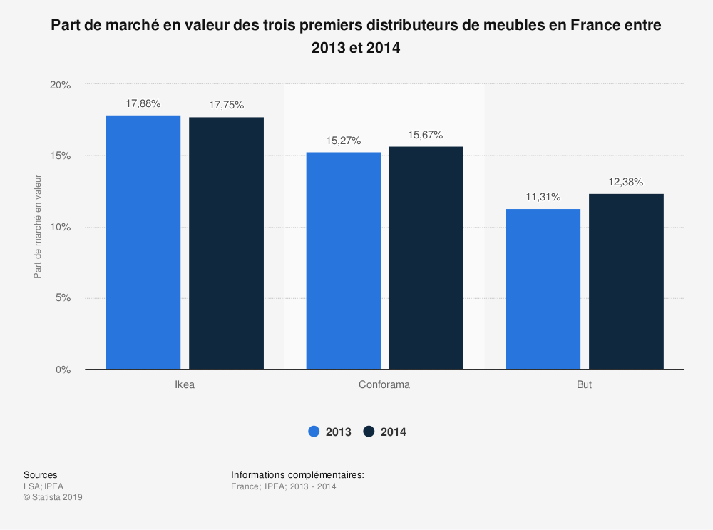 Statistique: Part de marché en valeur des trois premiers distributeurs de meubles en France entre 2013 et 2014 | Statista