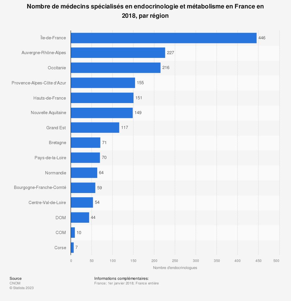 Statistique: Nombre de médecins spécialisés en endocrinologie et métabolisme en France en 2018, par région | Statista