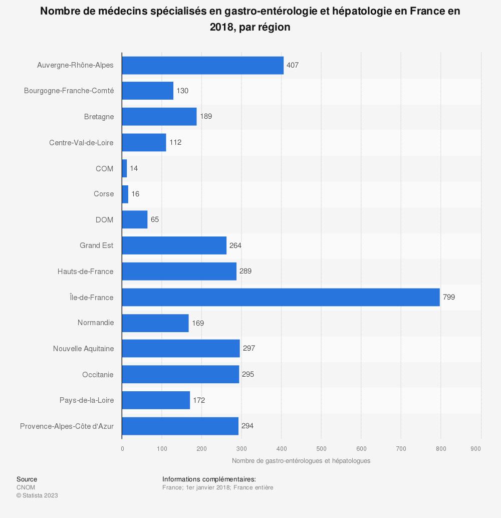 Statistique: Nombre de médecins spécialisés en gastro-entérologie et hépatologie en France en 2018, par région | Statista