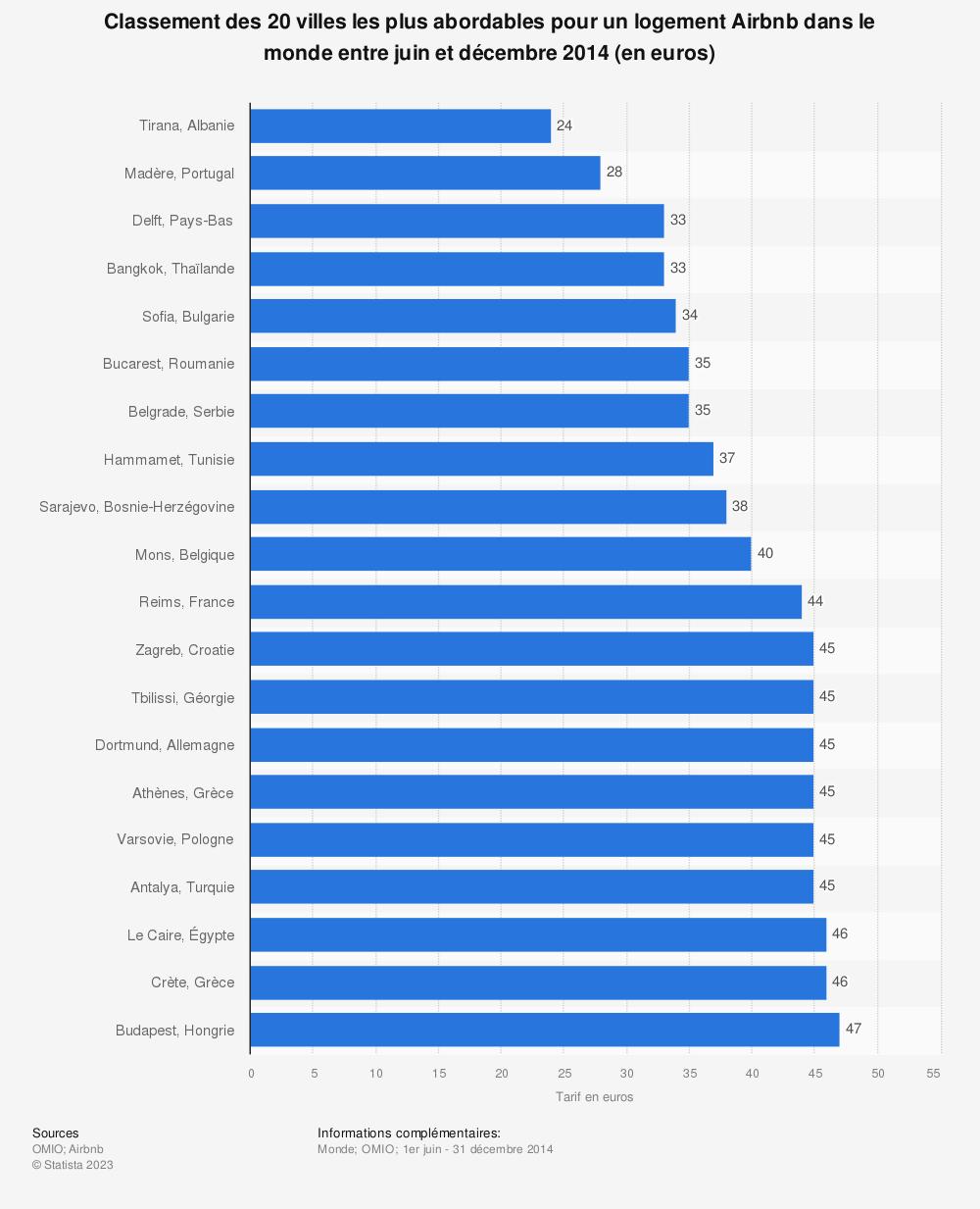 Statistique: Classement des 20 villes les plus abordables pour un logement Airbnb dans le monde entre juin et décembre 2014 (en euros) | Statista