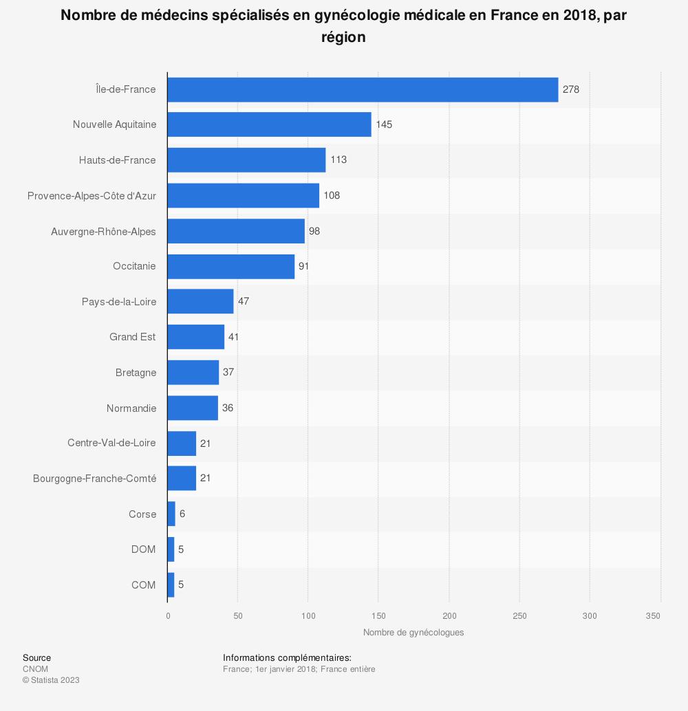 Statistique: Nombre de médecins spécialisés en gynécologie médicale en France en 2018, par région | Statista