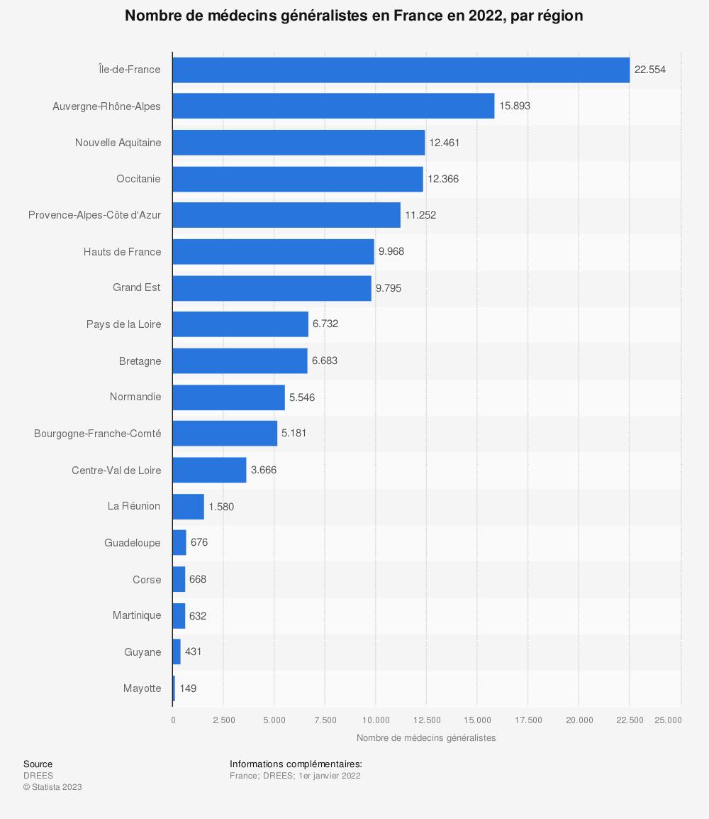 Statistique: Nombre de médecins généralistes en France en 2018, par région | Statista