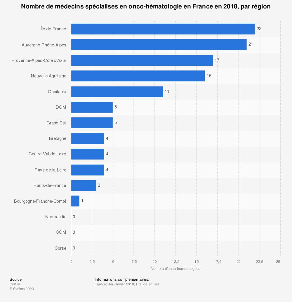 Statistique: Nombre de médecins spécialisés en onco-hématologie en France en 2018, par région | Statista