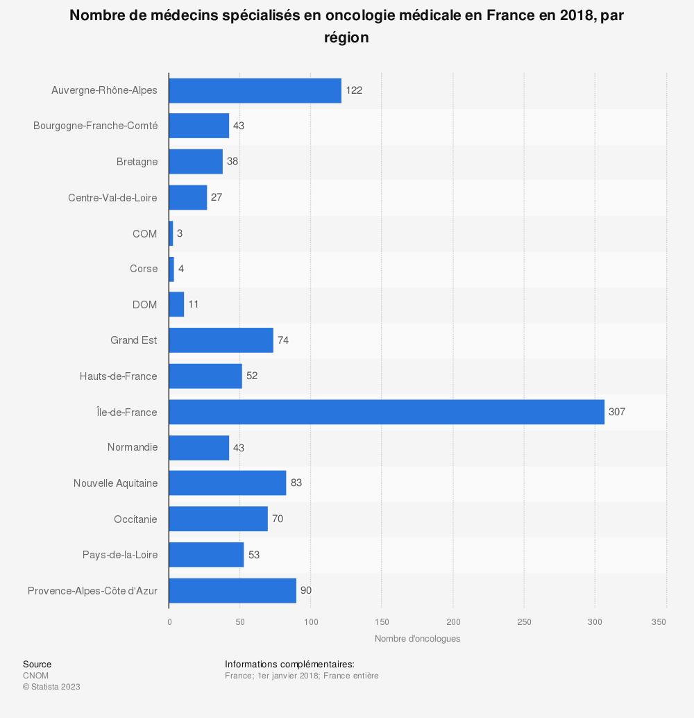 Statistique: Nombre de médecins spécialisés en oncologie médicale en France en 2018, par région | Statista