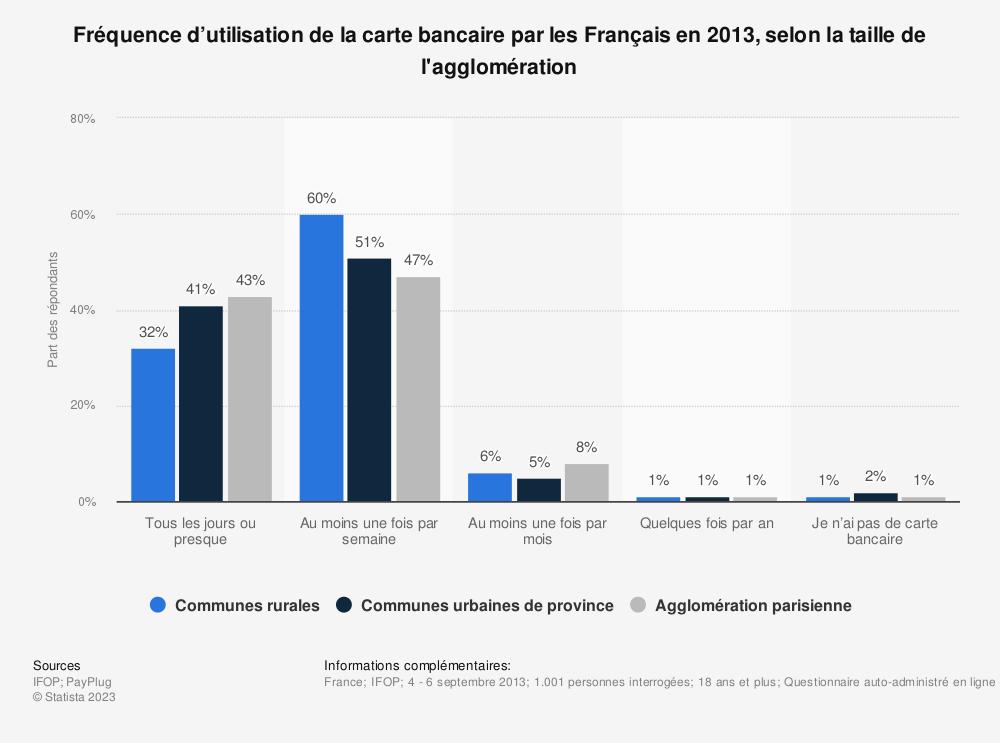 Statistique: Fréquence d'utilisation de la carte bancaire par les Français en 2013, selon la taille de l'agglomération | Statista