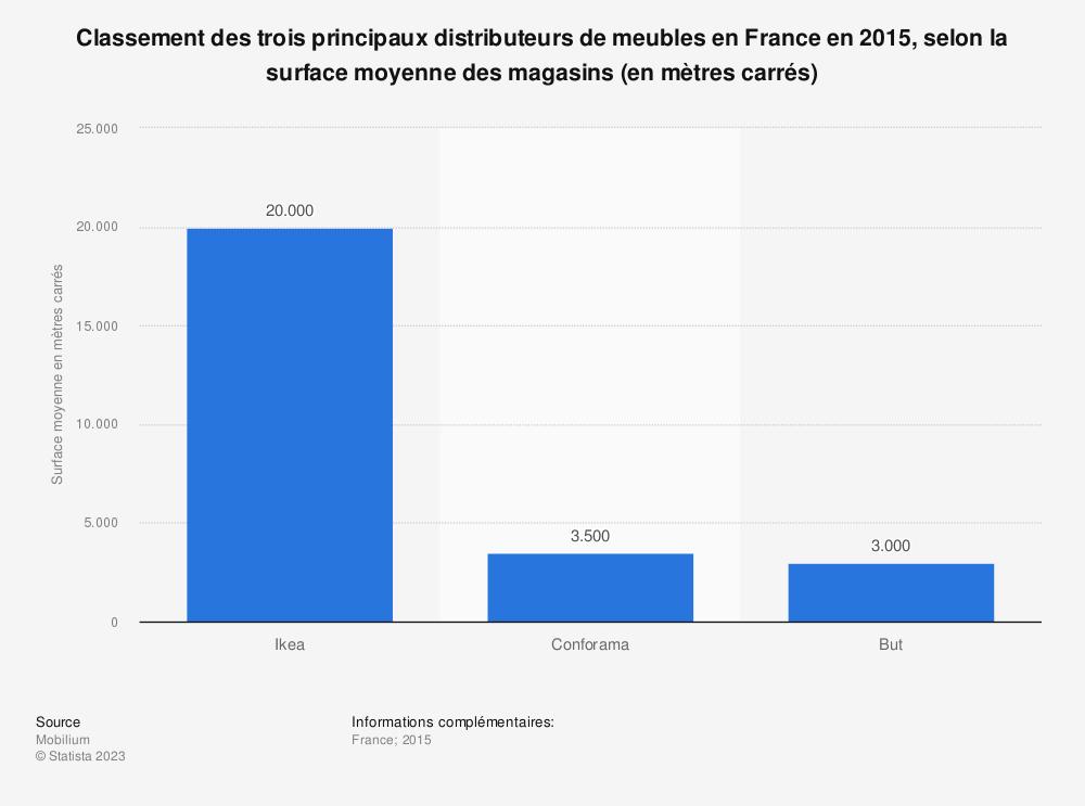 Statistique: Classement des trois principaux distributeurs de meubles en France en 2015, selon la surface moyenne des magasins (en mètres carrés) | Statista