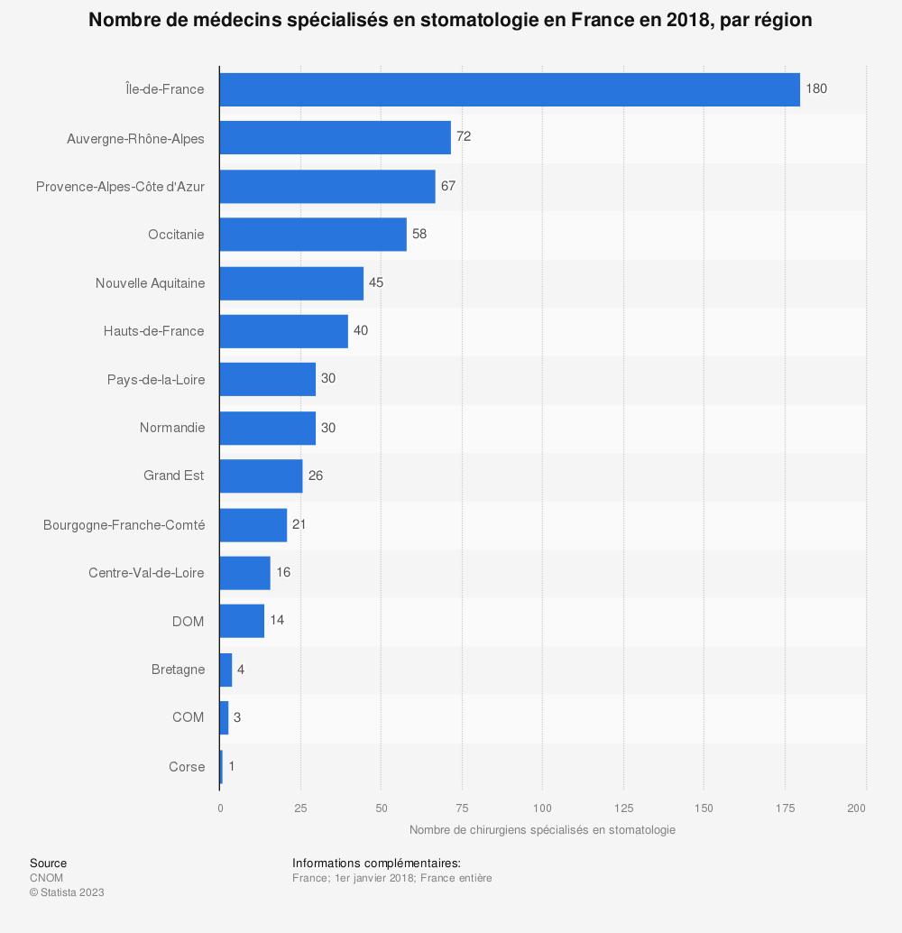 Statistique: Nombre de médecins spécialisés en stomatologie en France en 2018, par région | Statista