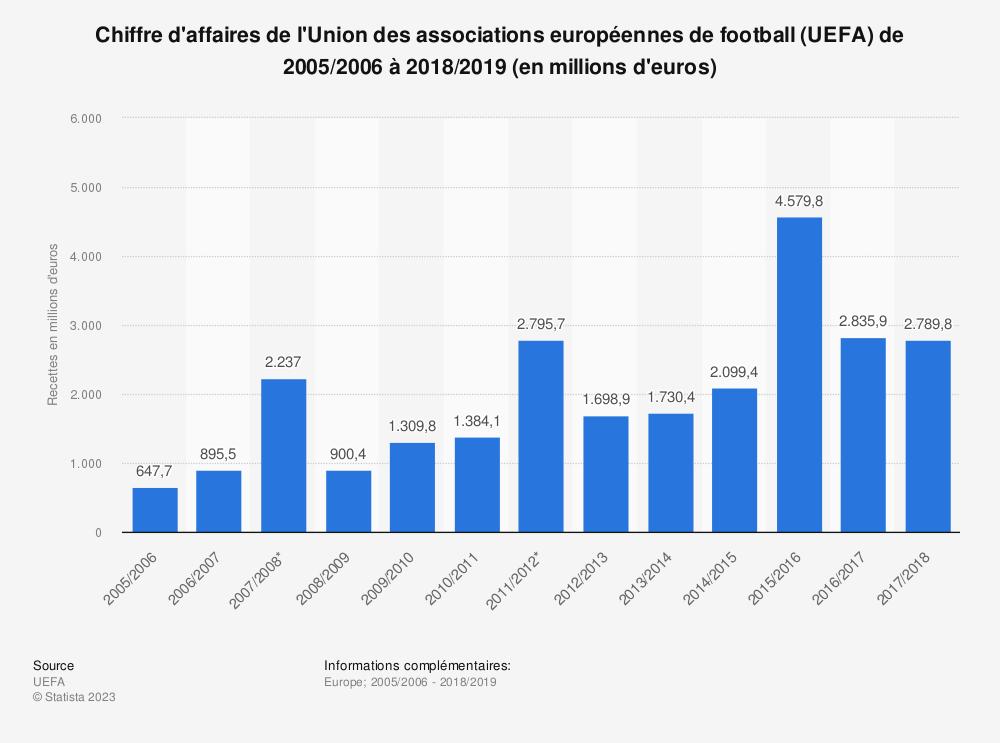 Statistique: Chiffre d'affaires de l'Union des associations européennes de football (UEFA) de 2005/2006 à 2018/2019 (en millions d'euros) | Statista