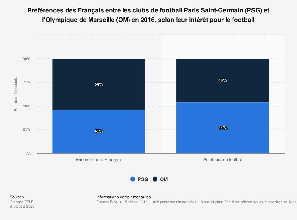 Statistique: Préférences des Français entre les clubs de football Paris Saint-Germain (PSG) et l'Olympique de Marseille (OM) en 2016, selon leur intérêt pour le football | Statista