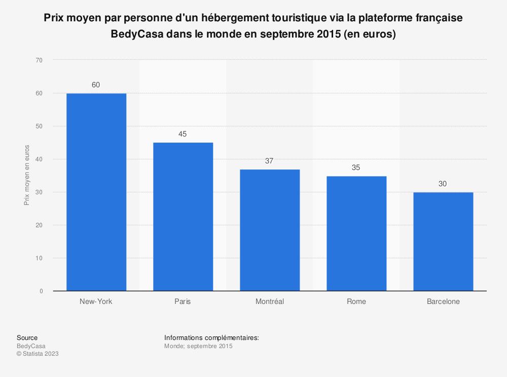 Statistique: Prix moyen par personne d'un hébergement touristique via la plateforme française BedyCasa dans le monde en septembre 2015 (en euros) | Statista
