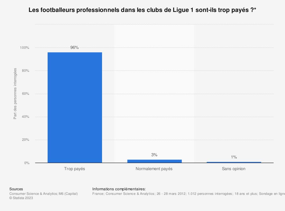 Statistique: Les footballeurs professionnels dans les clubs de Ligue 1 sont-ils trop payés ?* | Statista