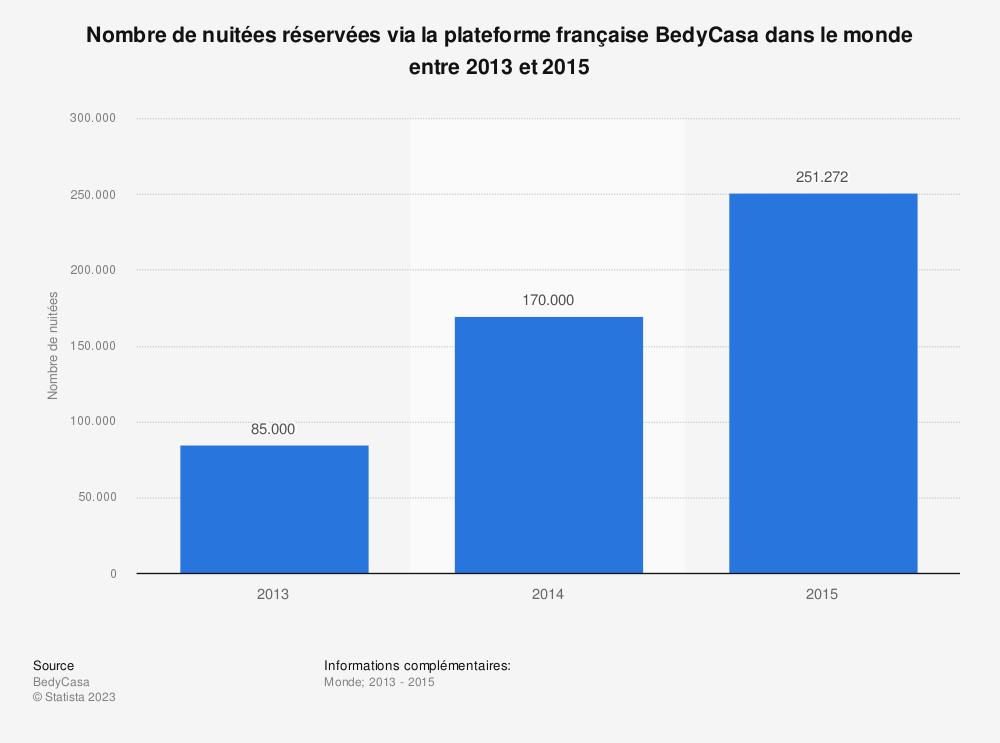 Statistique: Nombre de nuitées réservées via la plateforme française BedyCasa dans le monde entre 2013 et 2015 | Statista