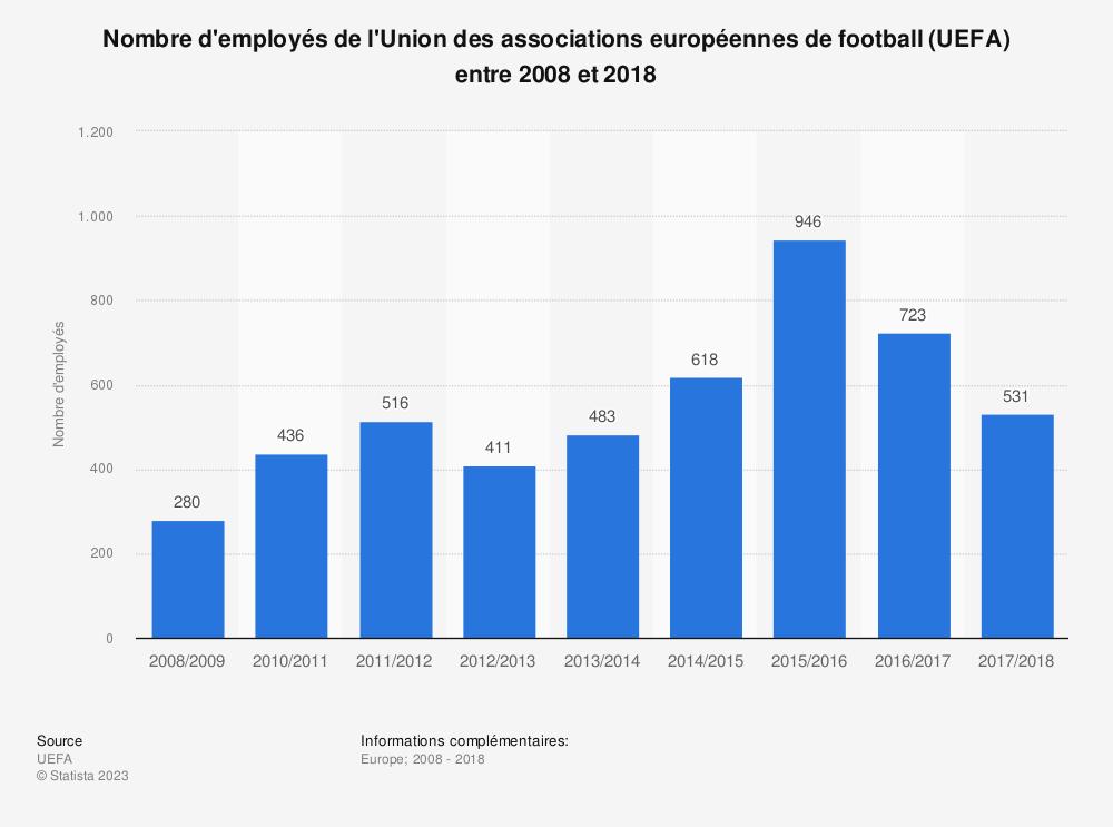 Statistique: Nombre d'employés de l'Union des associations européennes de football (UEFA) entre 2008 et 2018  | Statista