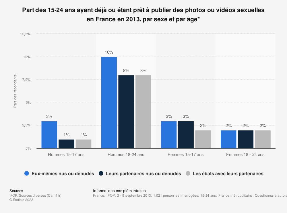 Statistique: Part des 15-24 ans ayant déjà ou étant prêt à publier des photos ou vidéos sexuelles en France en 2013, par sexe et par âge* | Statista