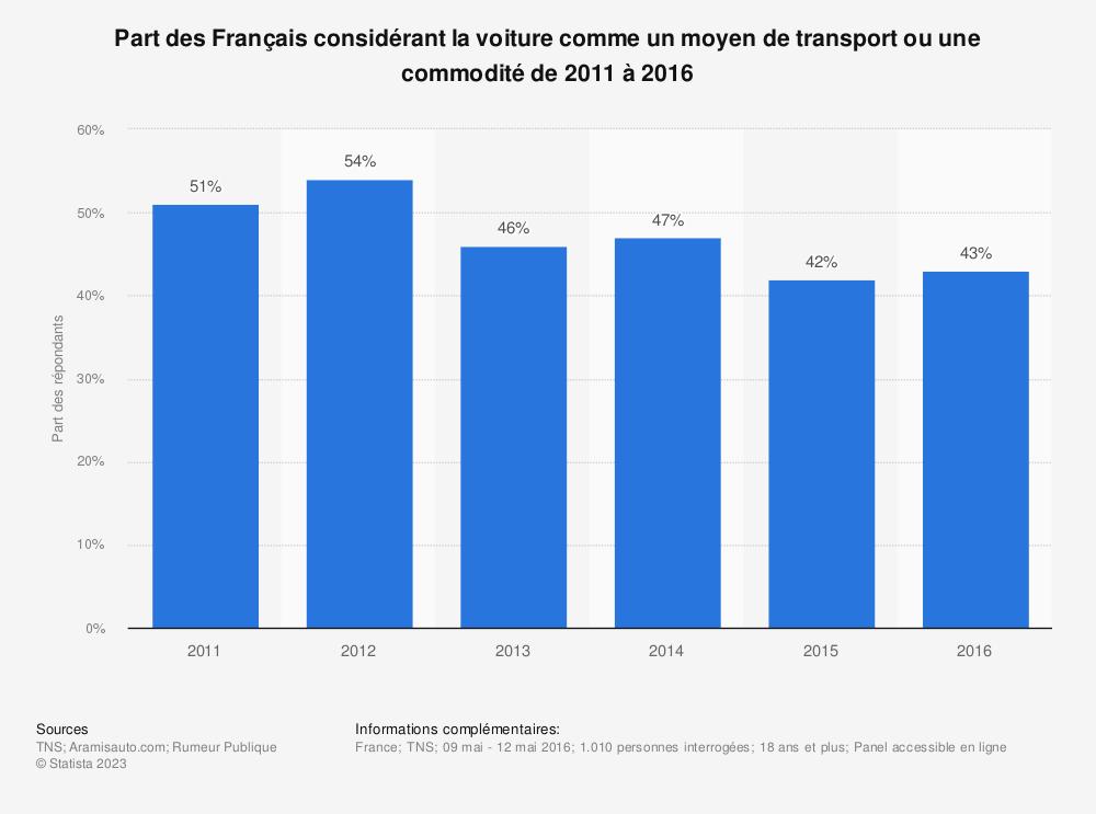 Statistique: Part des Français considérant la voiture comme un moyen de transport ou une commodité de 2011 à 2016 | Statista