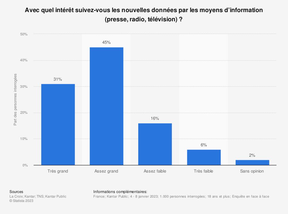 Statistique: Avec quel intérêt suivez-vous les nouvelles données par les moyens d'information (presse, radio, télévision) ? | Statista