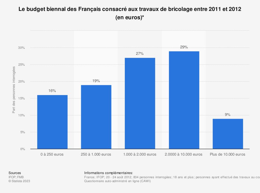 Statistique: Le budget biennal des Français consacré aux travaux de bricolage entre 2011 et 2012 (en euros)* | Statista