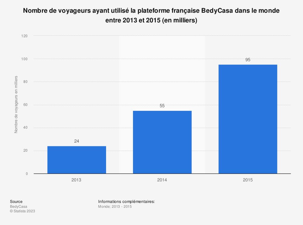 Statistique: Nombre de voyageurs ayant utilisé la plateforme française BedyCasa dans le monde entre 2013 et 2015 (en milliers) | Statista