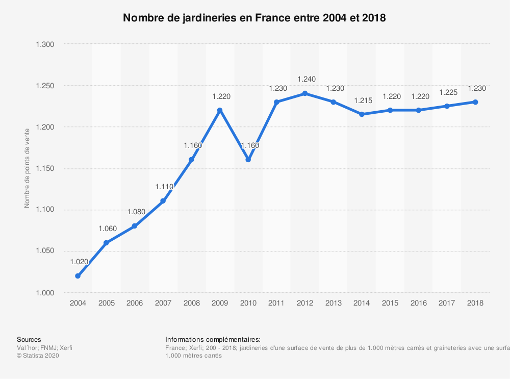 Statistique: Nombre de jardineries en France entre 2004 et 2018 | Statista