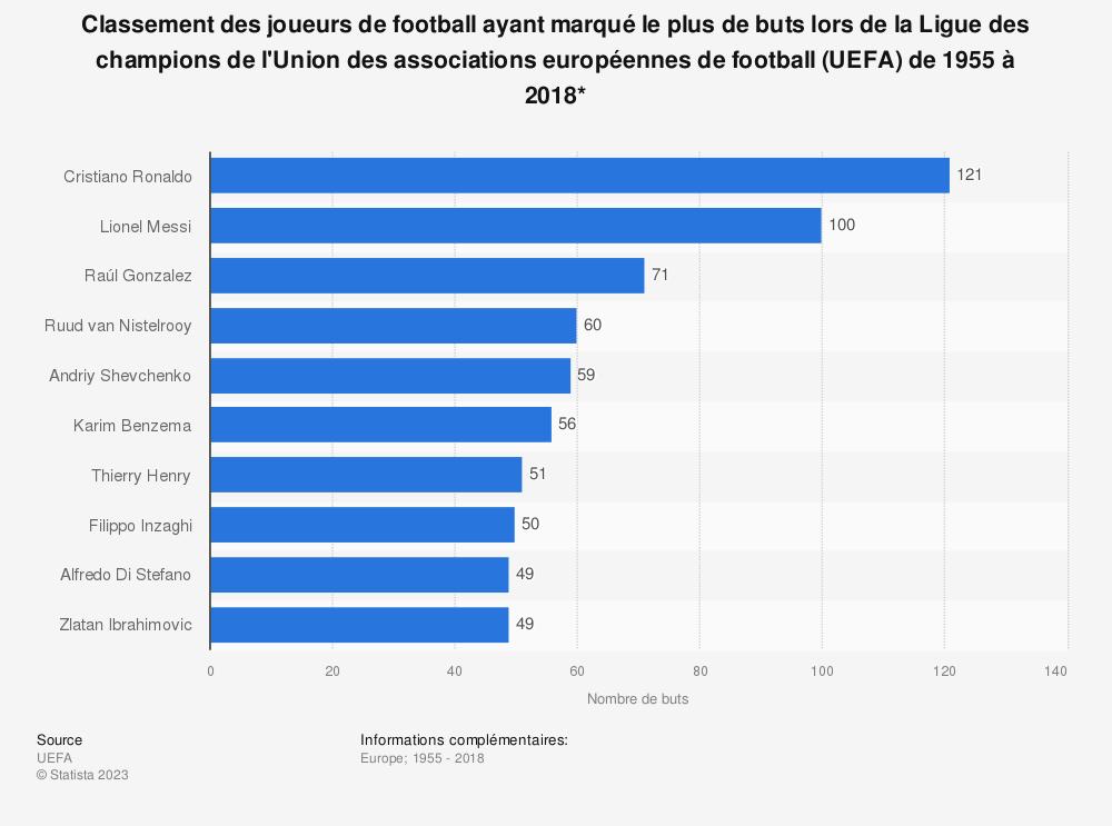 Statistique: Classement des joueurs de football ayant marqué le plus de buts lors de la Ligue des champions de l'Union des associations européennes de football (UEFA) de 1955 à 2018* | Statista