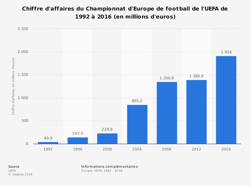 Statistique: Chiffre d'affaires du Championnat d'Europe de football de l'UEFA de 1992 à 2016 (en millions d'euros) | Statista