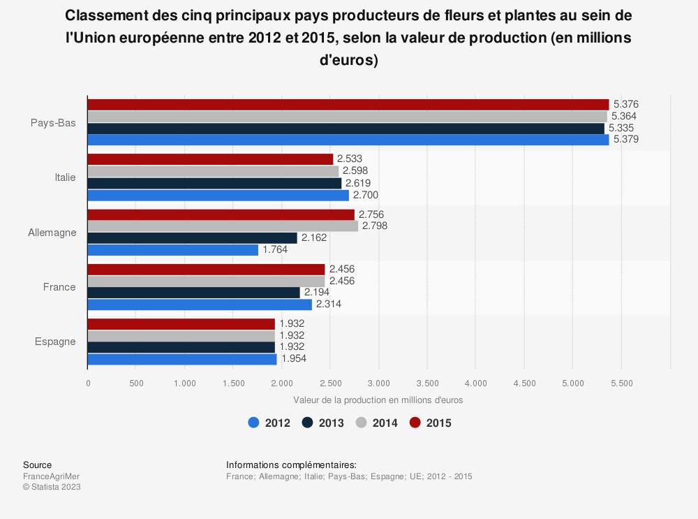 Statistique: Classement des cinq principaux pays producteurs de fleurs et plantes au sein de l'Union européenne entre 2012 et 2015, selon la valeur de production (en millions d'euros) | Statista