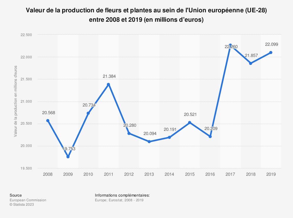 Statistique: Valeur de la production de fleurs et plantes au sein de l'Union européenne (UE-28) entre 2008 et 2016 (en millions d'euros) | Statista