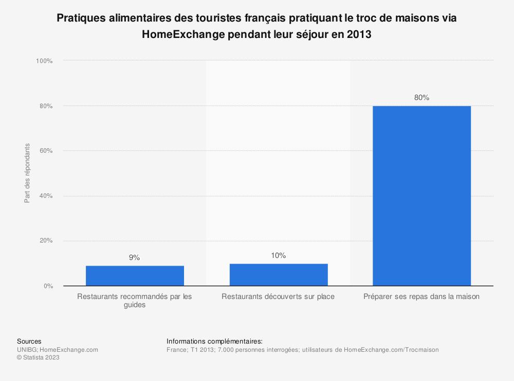 Statistique: Pratiques alimentaires des touristes français pratiquant le troc de maisons via HomeExchange pendant leur séjour en 2013  | Statista