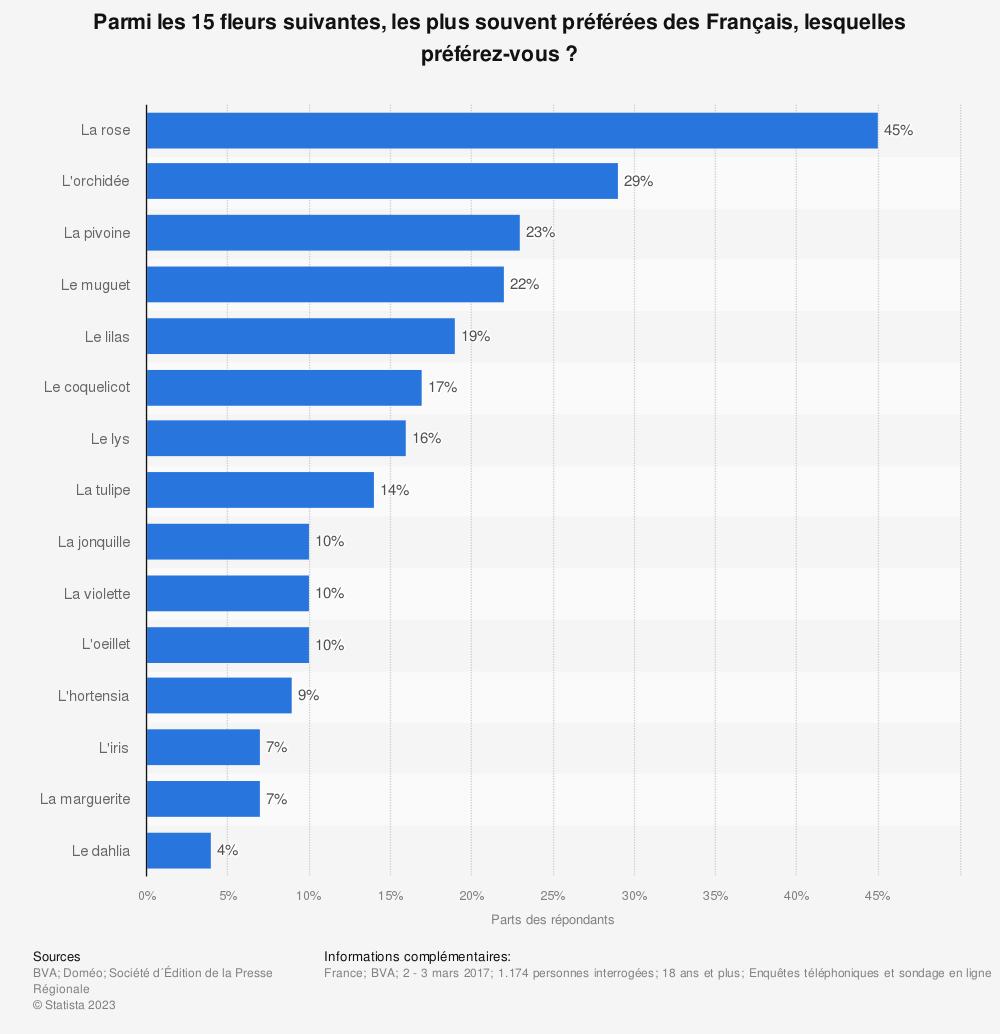 Statistique: Parmi les 15 fleurs suivantes, les plus souvent préférées des Français, lesquelles préférez-vous ? | Statista
