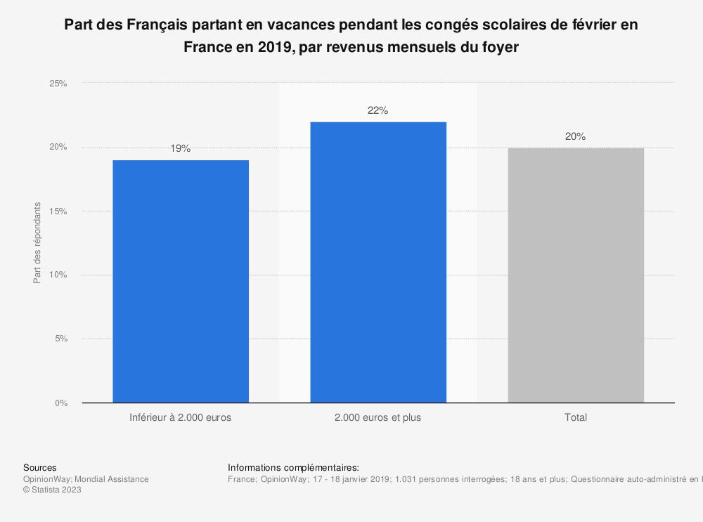 Statistique: Part des Français partant en vacances pendant les congés scolaires de février en France en 2019, par revenus mensuels du foyer | Statista