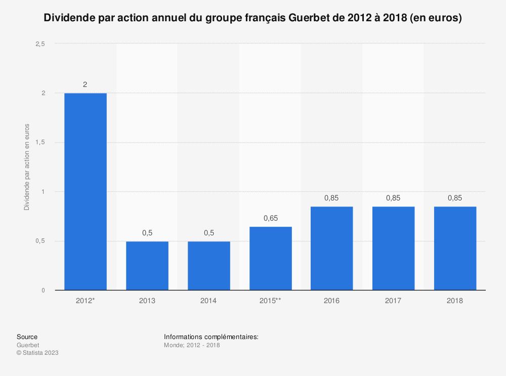 Statistique: Dividende par action annuel du groupe français Guerbet de 2012 à 2018 (en euros) | Statista