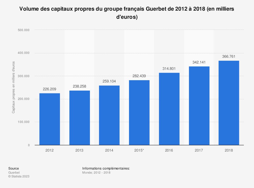 Statistique: Volume des capitaux propres du groupe français Guerbet de 2012 à 2018 (en milliers d'euros) | Statista