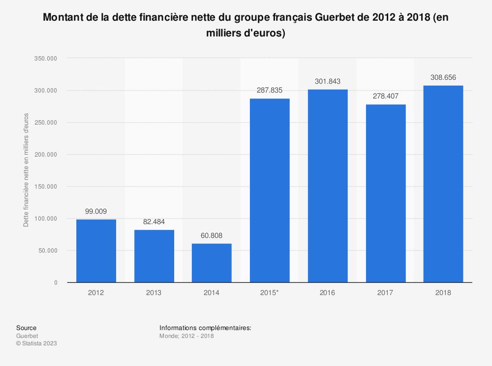 Statistique: Montant de la dette financière nette du groupe français Guerbet de 2012 à 2018 (en milliers d'euros) | Statista