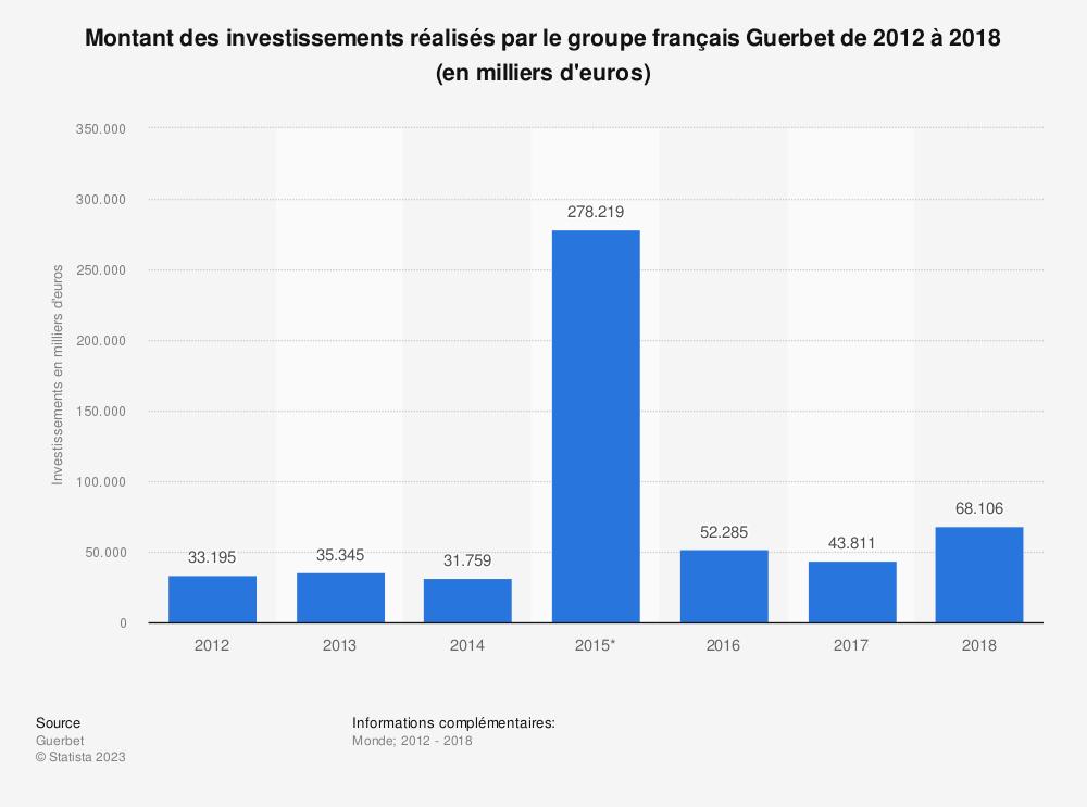 Statistique: Montant des investissements réalisés par le groupe français Guerbet de 2012 à 2018 (en milliers d'euros) | Statista