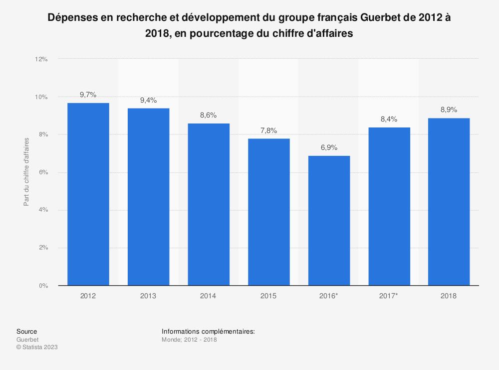 Statistique: Dépenses en recherche et développement du groupe français Guerbet de 2012 à 2018, en pourcentage du chiffre d'affaires | Statista