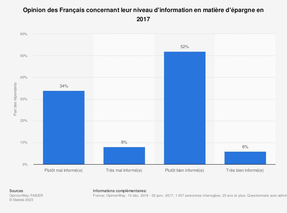 Statistique: Opinion des Français concernant leur niveau d'information en matière d'épargne en 2017 | Statista