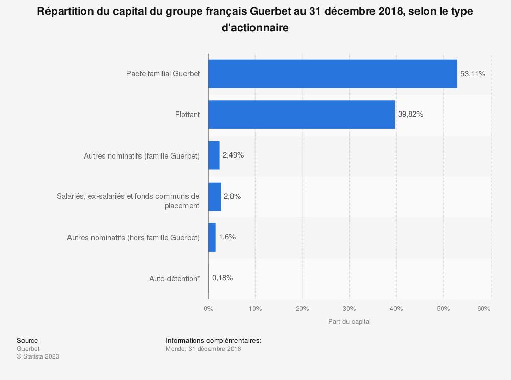 Statistique: Répartition du capital du groupe français Guerbet au 31 décembre 2018, selon le type d'actionnaire | Statista