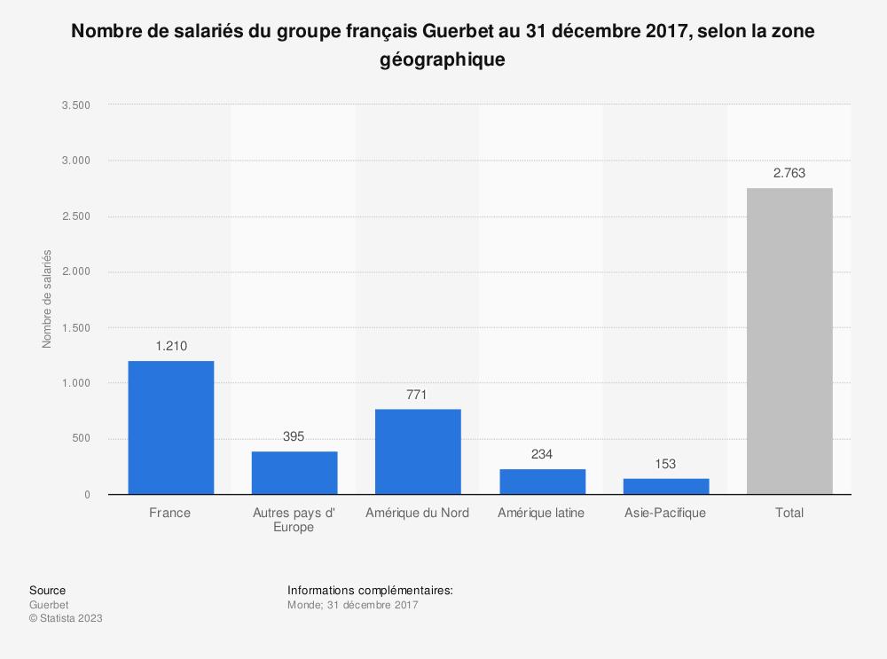 Statistique: Nombre de salariés du groupe français Guerbet au 31 décembre 2017, selon la zone géographique | Statista