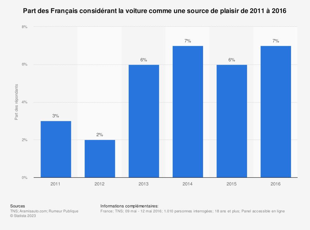 Statistique: Part des Français considérant la voiture comme une source de plaisir de 2011 à 2016 | Statista