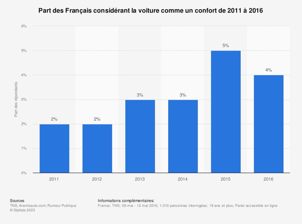 Statistique: Part des Français considérant la voiture comme un confort de 2011 à 2016 | Statista
