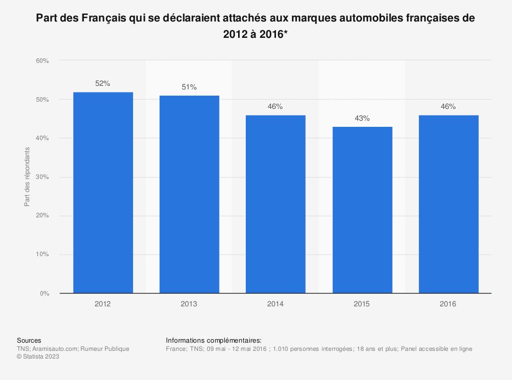 Statistique: Part des Français qui se déclaraient attachés aux marques automobiles françaises de 2012 à 2016* | Statista